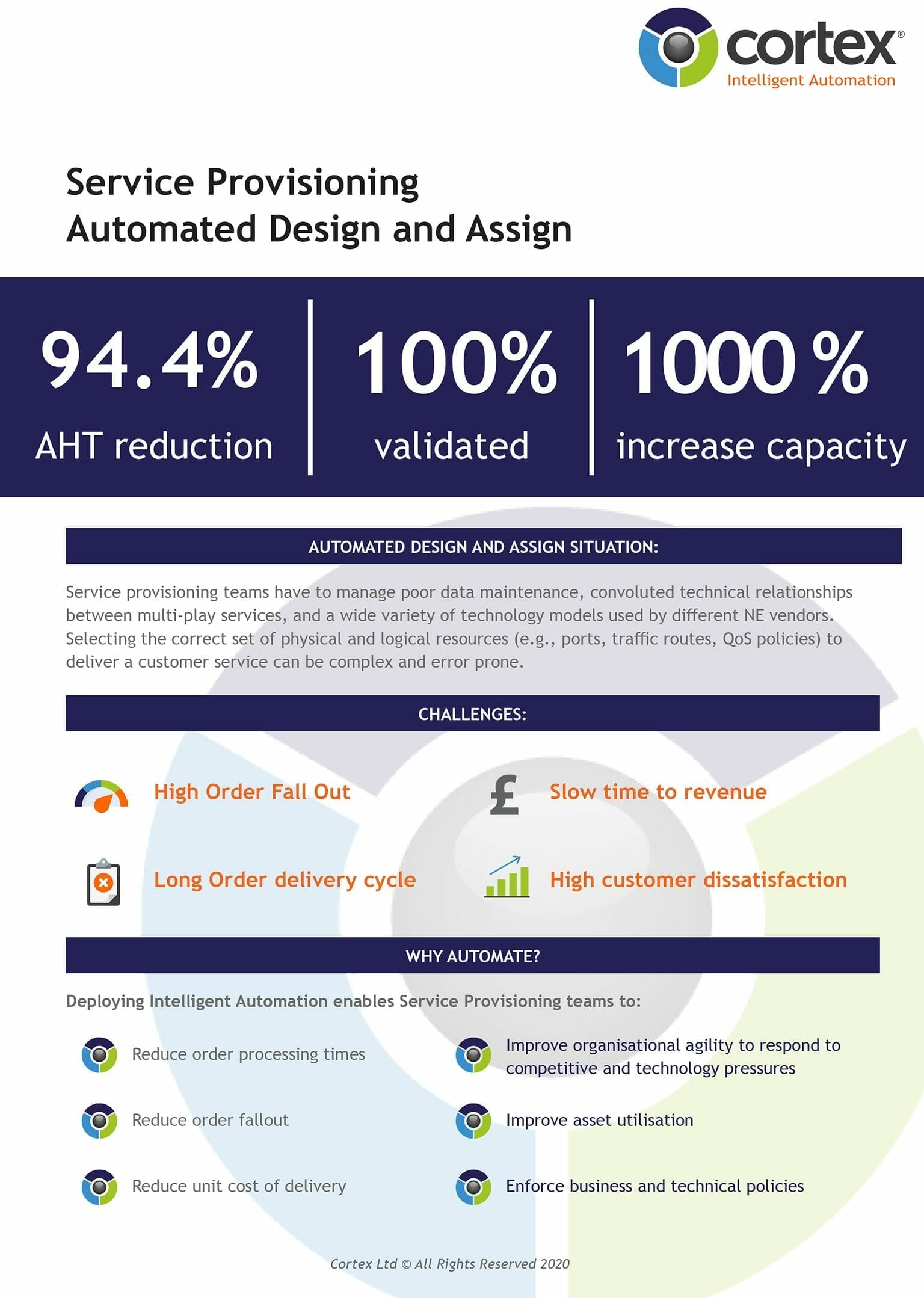 Automated Design and Assign