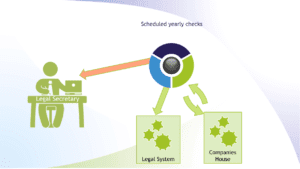 Cortex Legal Document Processing Automation