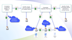 SIP Capacity Planning powered by Cortex